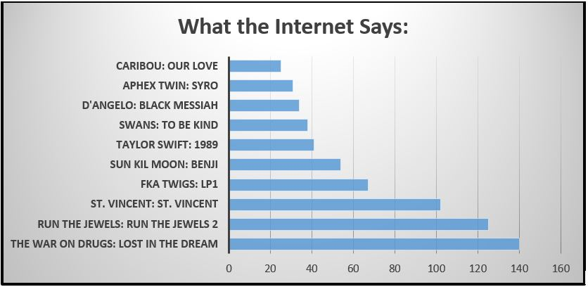 Internet Rankings